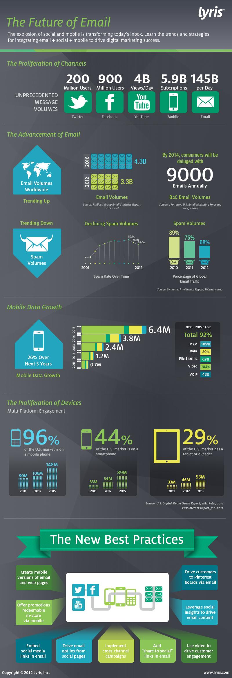futuro_del_email_marketing_infografia