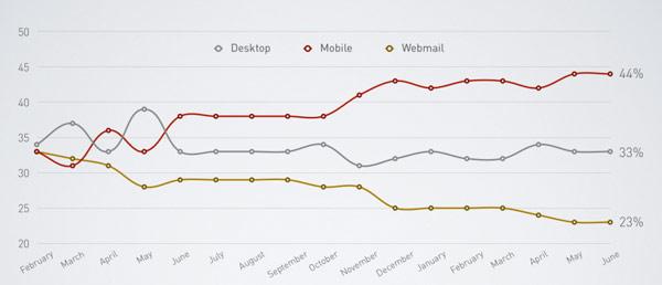 evolucion-mobile-desktop-webmail
