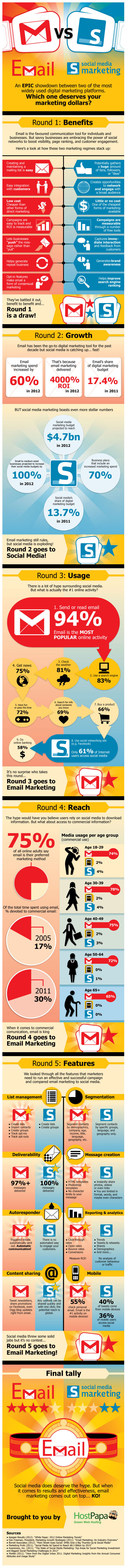 Email Marketing y Social Media