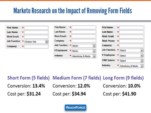 Marketo-Form-Research