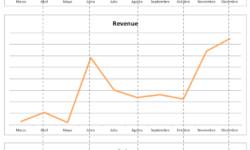 Volumen, bajas y revenue