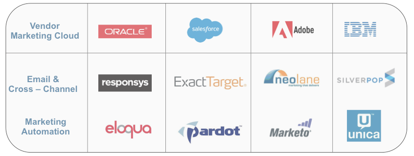 Marketing Cloud vendors