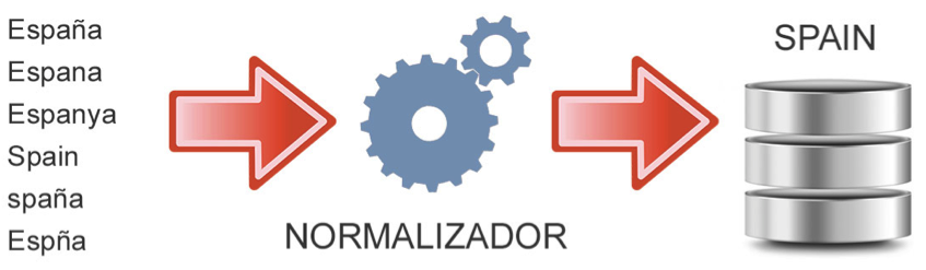 normalizador email marketing
