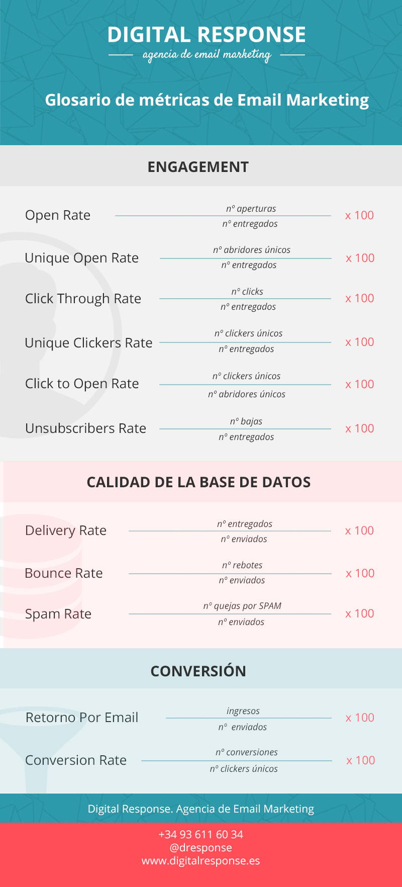 infografia_glosario_Digital Response