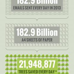 Infografía Emal Marketing ecológico