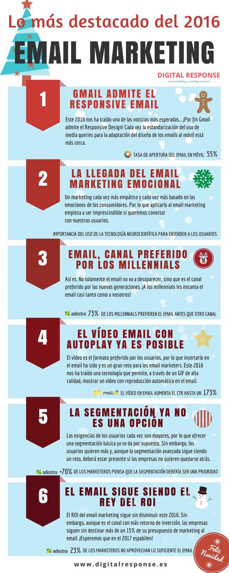 Infografía2016_EmailMarketing_DigitalResponse