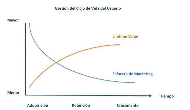 lifetime_value
