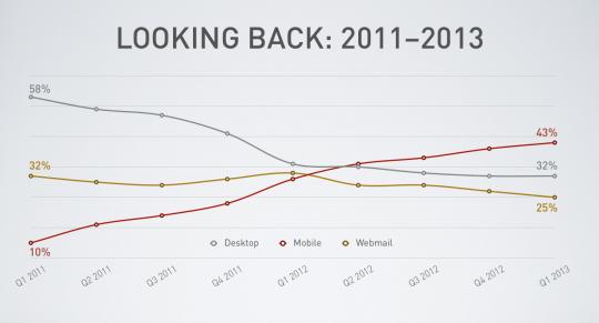 market-share-2011-2013-540x291