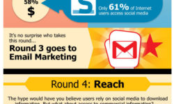 Email Marketing y Social Media