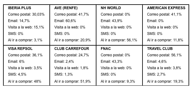 email marketing fidelizacion
