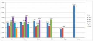 análisis de cohorte