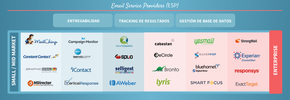 Email Services Providers
