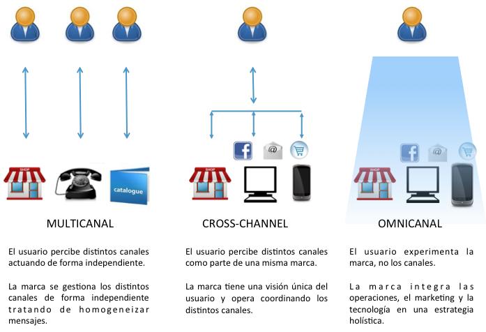 omni_canal