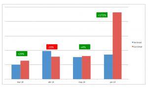 impacto del email marketing en las ventas