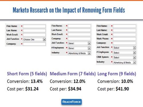 Marketo-Form-Research