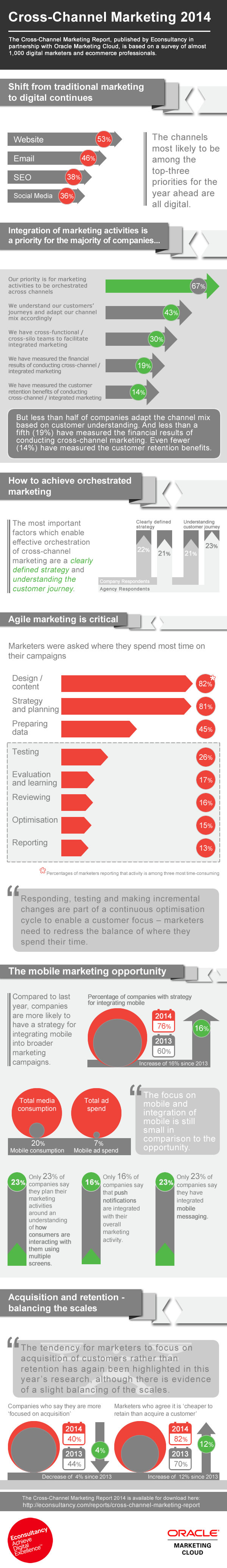 econsultancy-cross-channel-marketing-2014-infographic