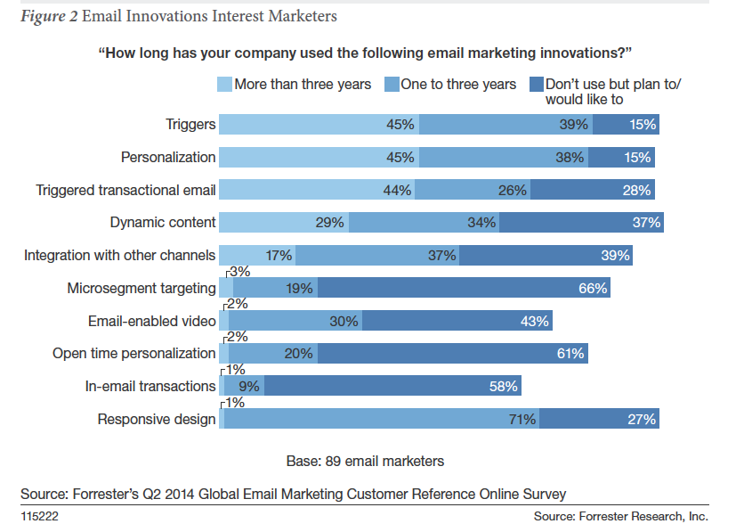 Fuente: The Forrester Wave Q3 2014