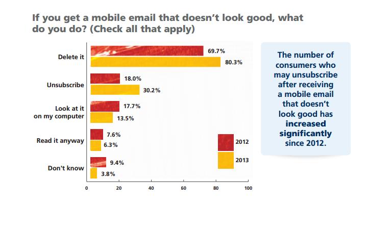 Estudio Email Marketing
