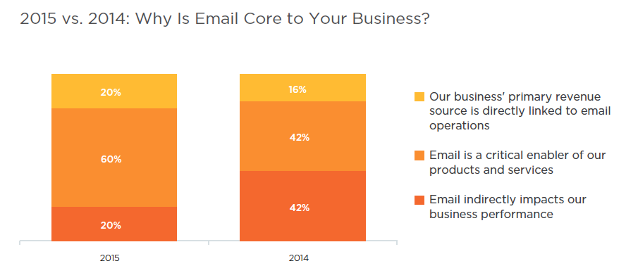 Email_core