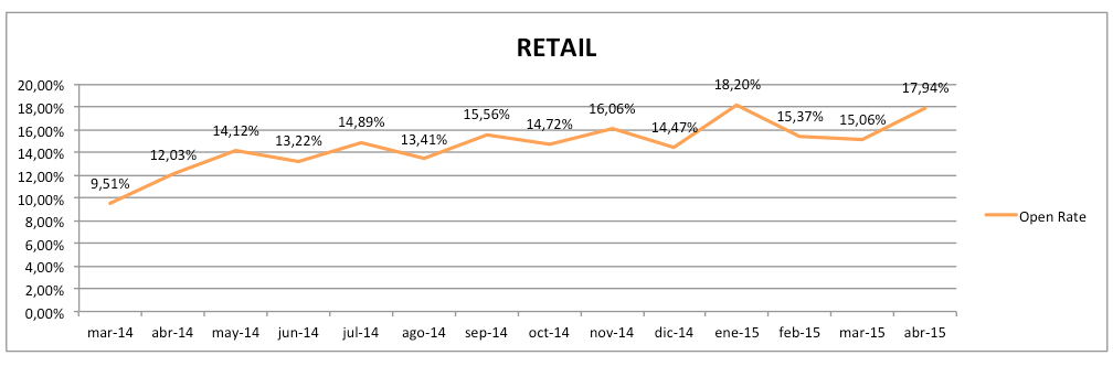 retail_open_rate