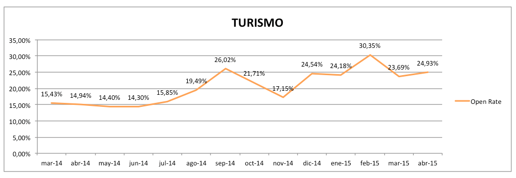 turismo_open_rate
