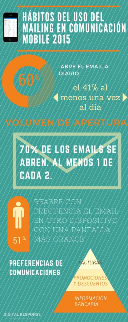 infografía hábitos uso email mobile