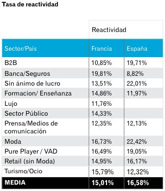 Tasa de Reactividad por sector