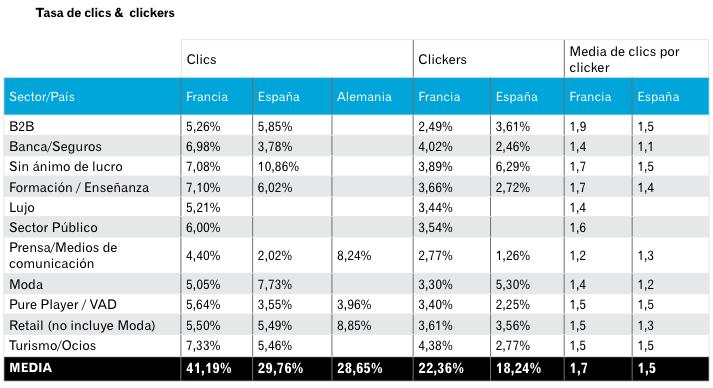 Tasa de clicks por sector