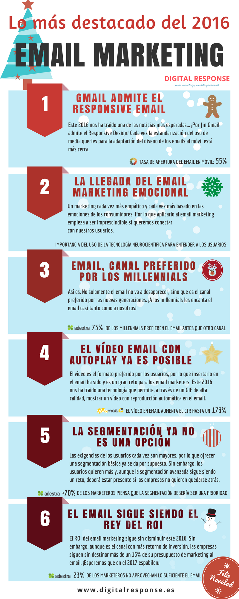 Infografía2016_EmailMarketing_DigitalResponse